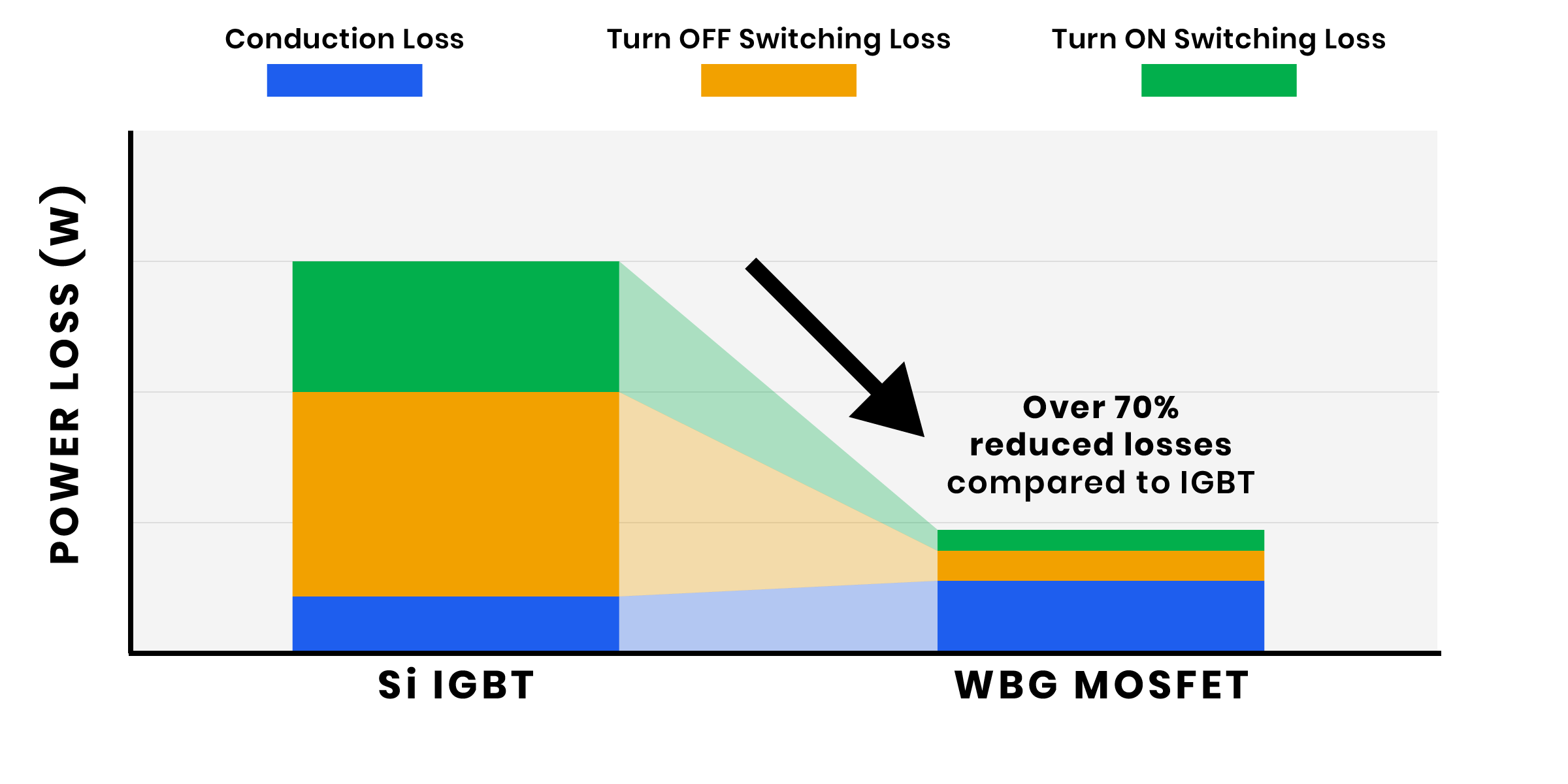 SmartD Wide Band Gap WBG MOSFET vs Si IGBT Power Loss